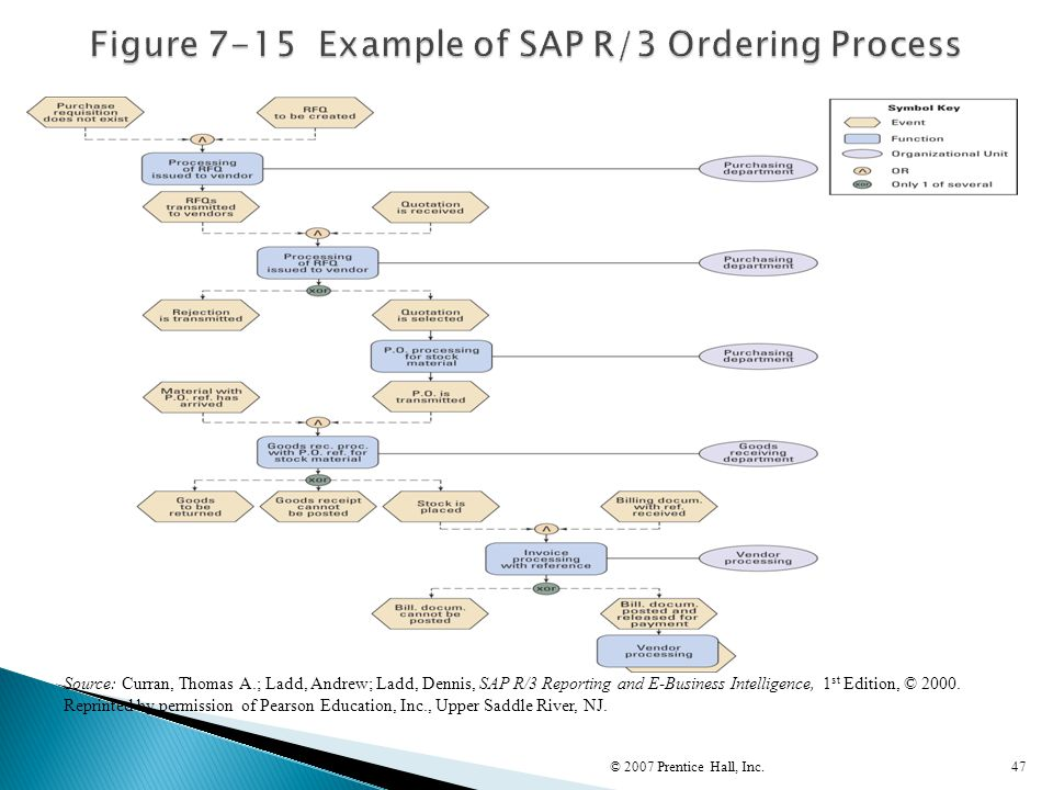 Figure 7-15 Example of SAP R/3 Ordering Process