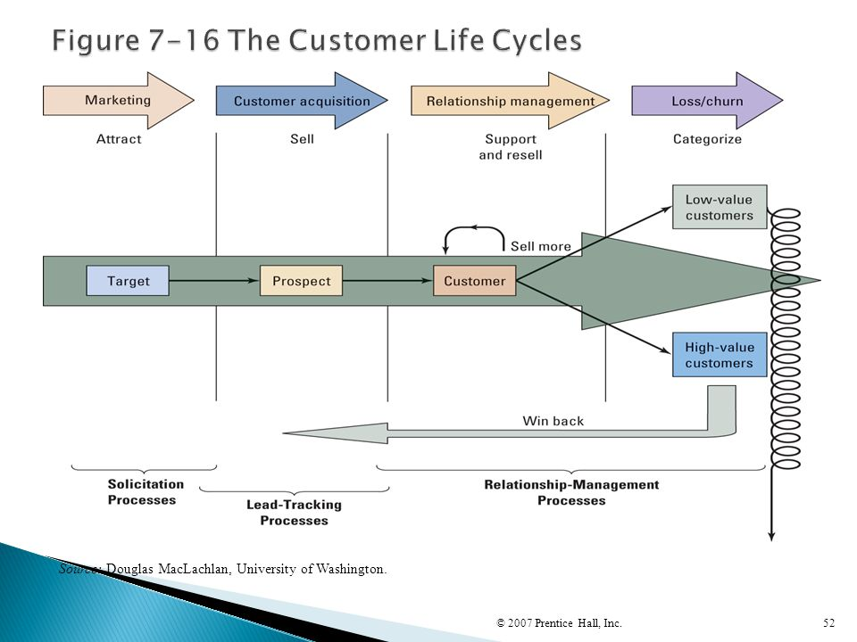 Figure 7-16 The Customer Life Cycles