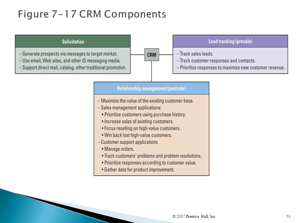 Figure 7-17 CRM Components