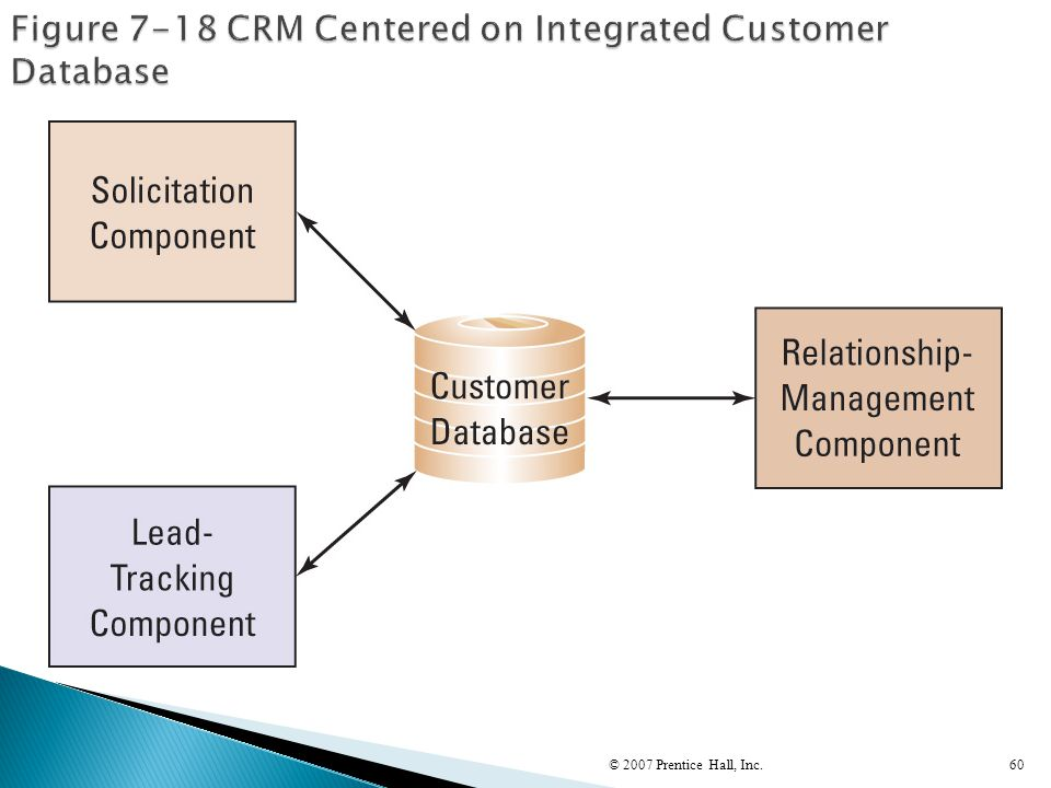 Figure 7-18 CRM Centered on Integrated Customer Database