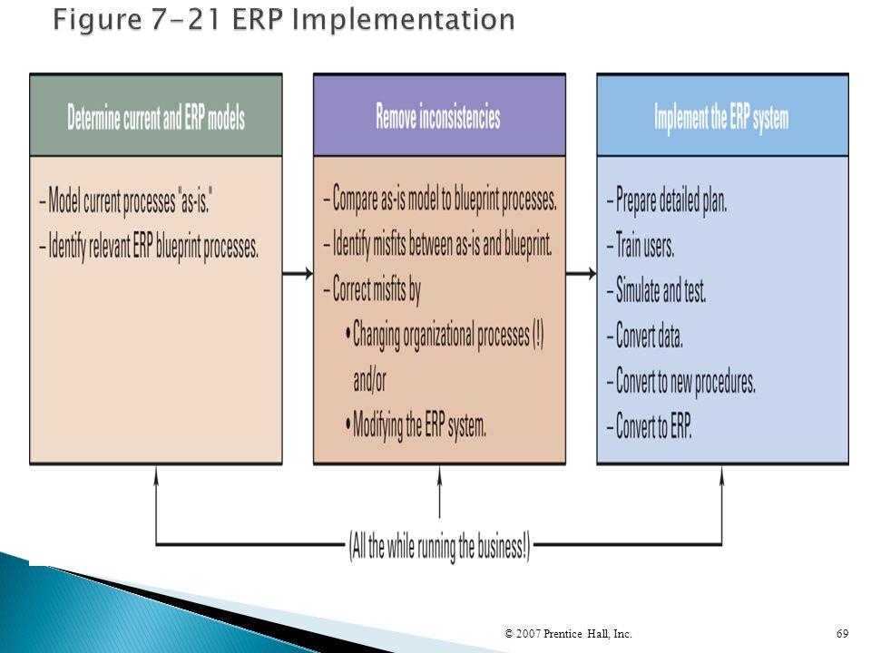 Figure 7-21 ERP Implementation