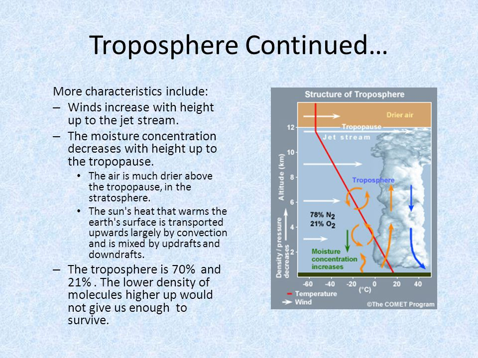Troposphere Continued…