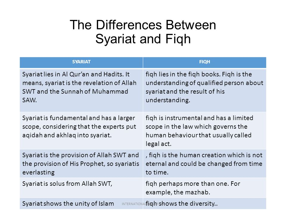 The Differences Between Syariat and Fiqh