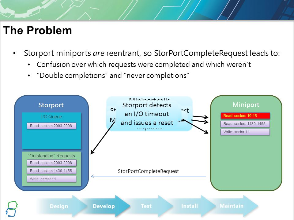 The Problem Storport miniports are reentrant, so StorPortCompleteRequest leads to: Confusion over which requests were completed and which weren't.