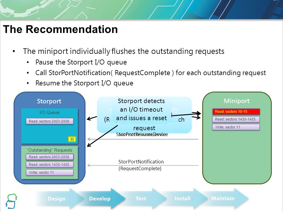 The Recommendation The miniport individually flushes the outstanding requests. Pause the Storport I/O queue.