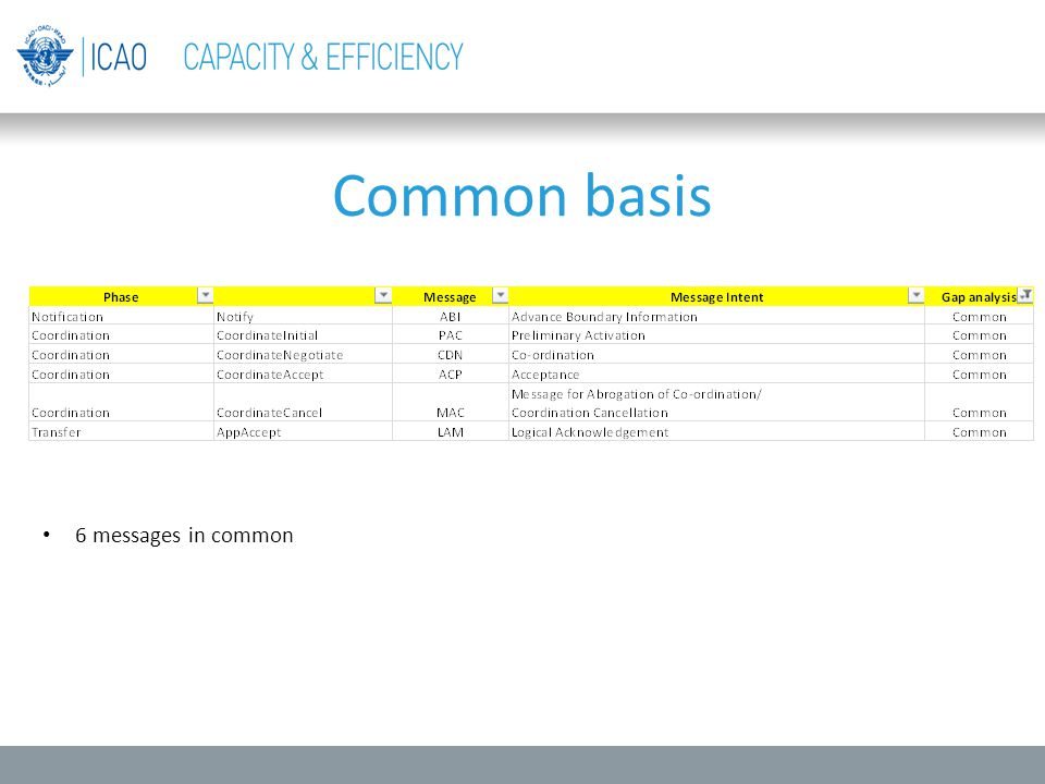 Common basis 6 messages in common