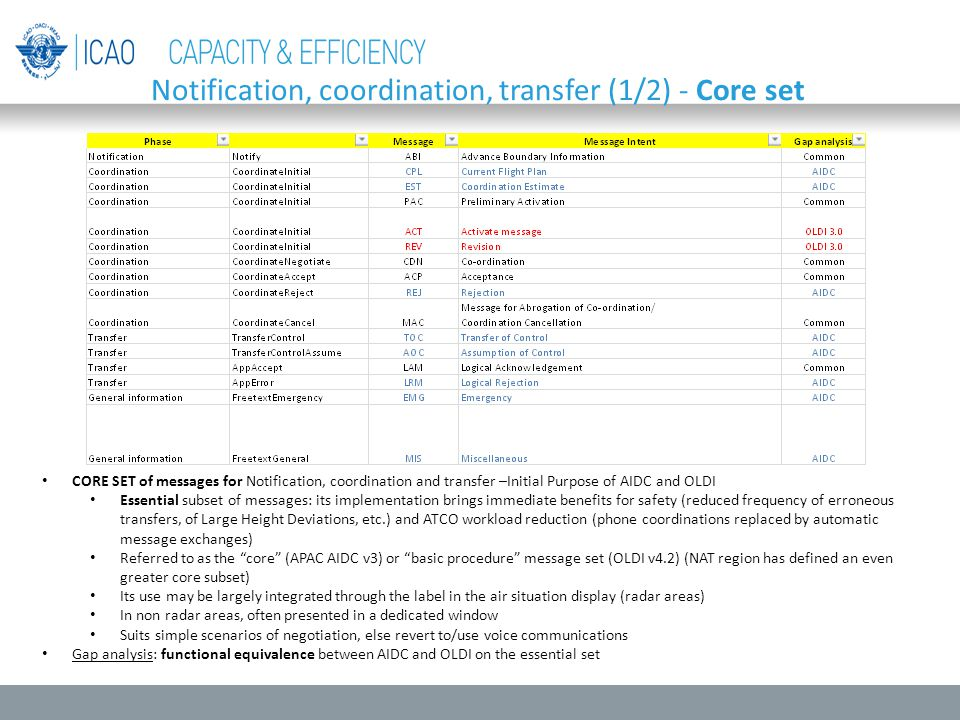 Notification, coordination, transfer (1/2) - Core set