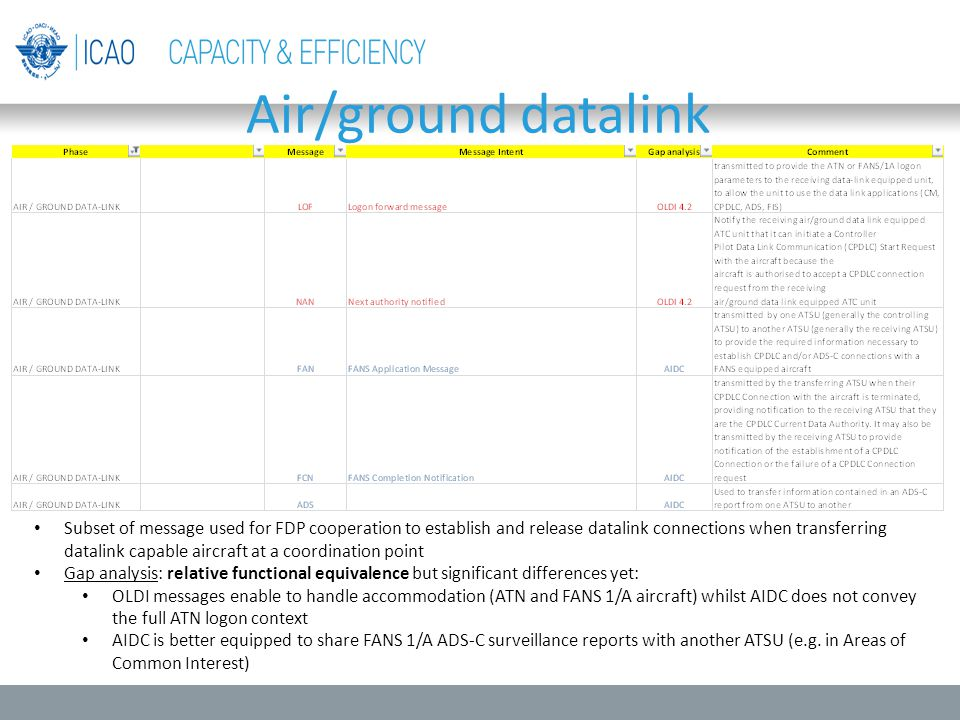 Air/ground datalink