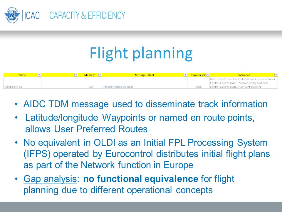 Flight planning AIDC TDM message used to disseminate track information