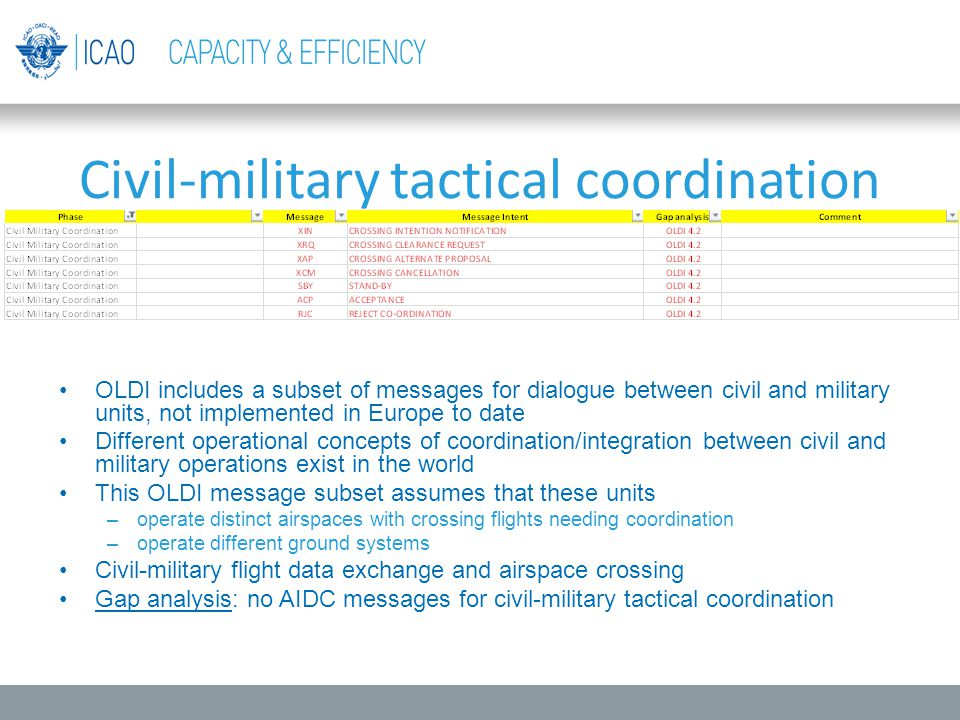 Civil-military tactical coordination