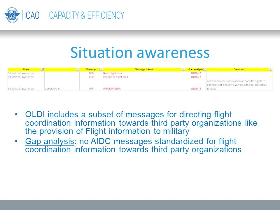 Situation awareness