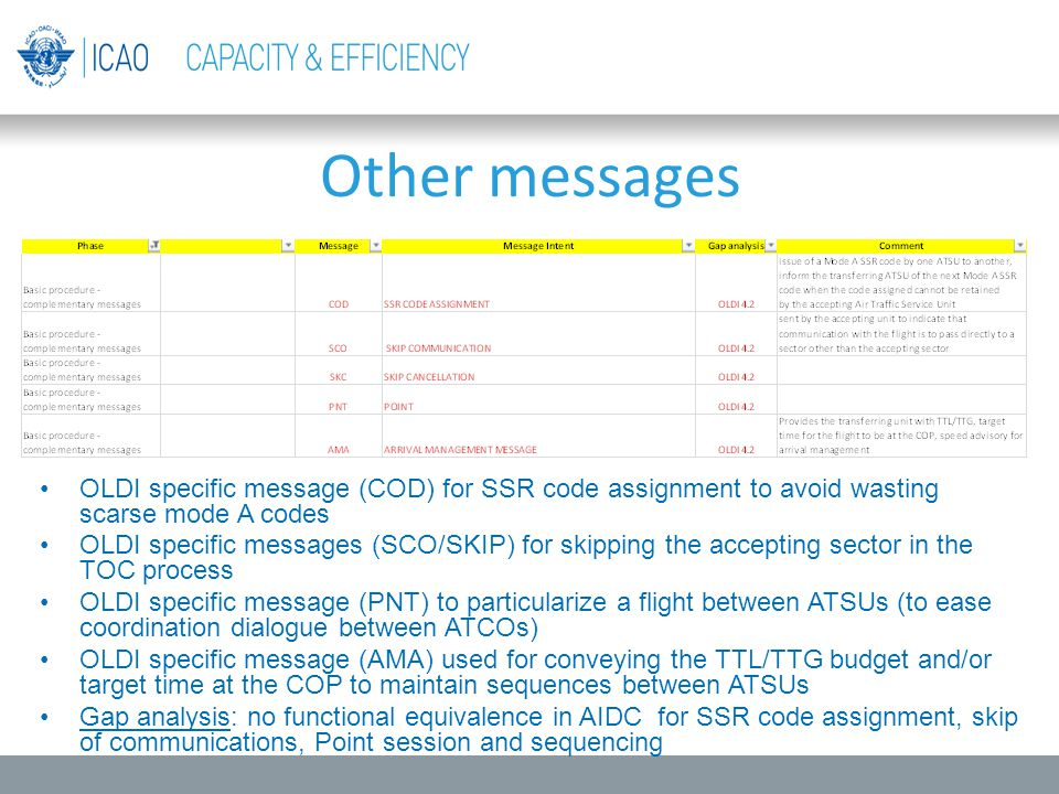 Other messages OLDI specific message (COD) for SSR code assignment to avoid wasting scarse mode A codes.