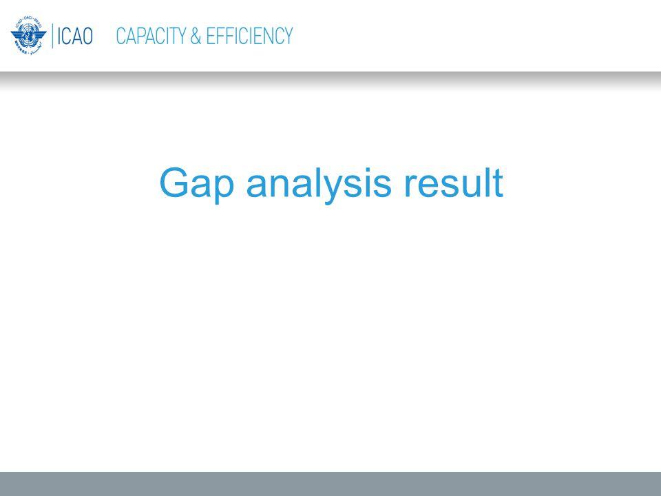 Gap analysis result