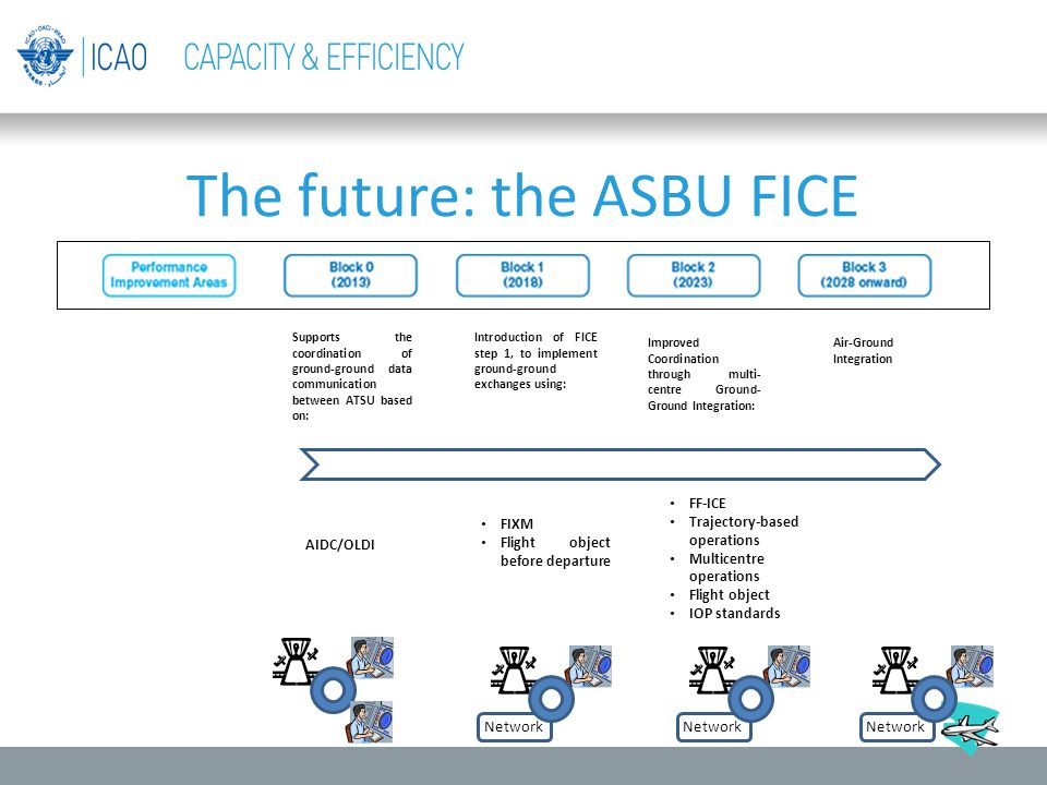 The future: the ASBU FICE
