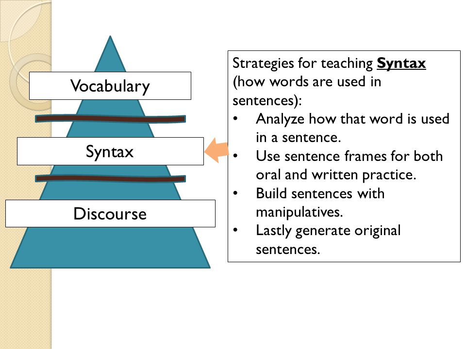 Vocabulary Syntax. Discourse. Strategies for teaching Syntax (how words are used in sentences): Analyze how that word is used in a sentence.