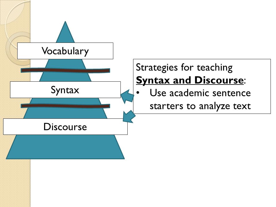 Vocabulary Syntax. Discourse. Strategies for teaching Syntax and Discourse: Use academic sentence starters to analyze text.