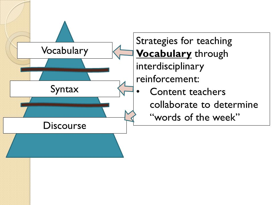 Vocabulary Syntax. Discourse. Strategies for teaching Vocabulary through interdisciplinary reinforcement: