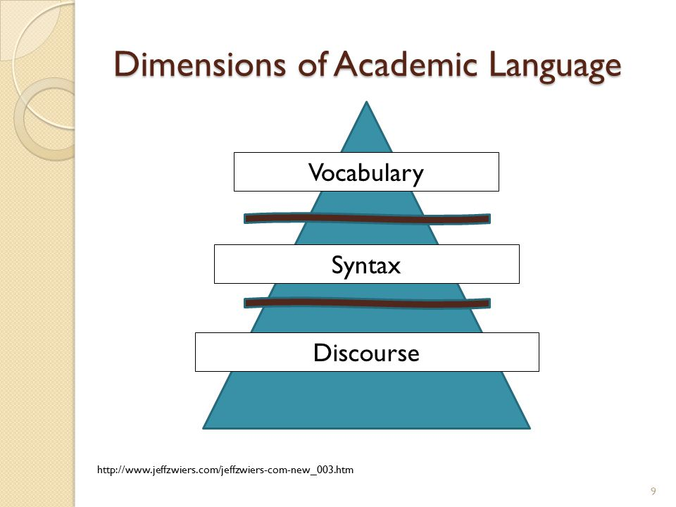 Dimensions of Academic Language