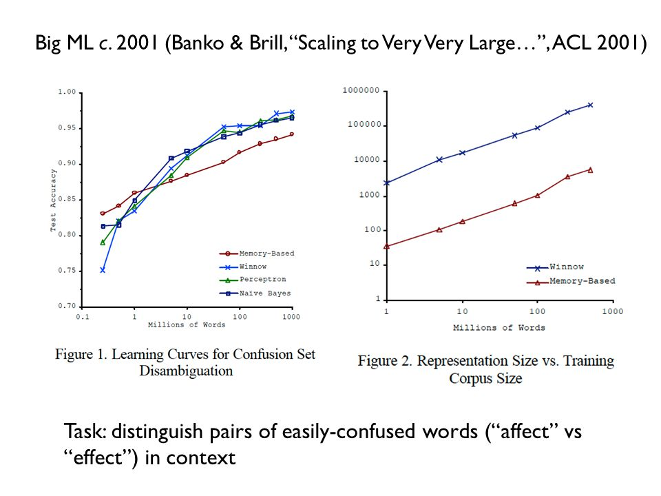 Big ML c. 2001 (Banko & Brill, Scaling to Very Very Large… , ACL 2001)
