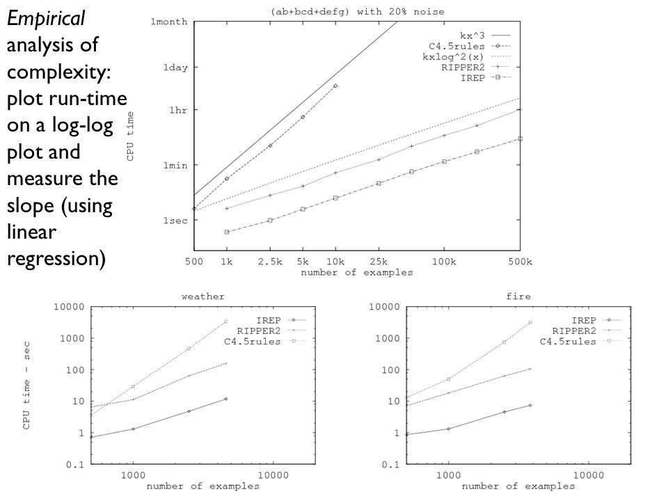 Empirical analysis of complexity: plot run-time on a log-log plot and measure the slope (using linear regression)
