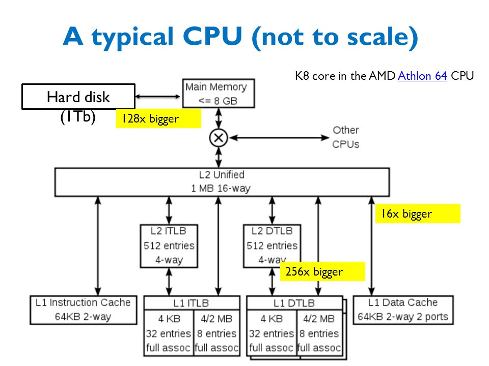 A typical CPU (not to scale)