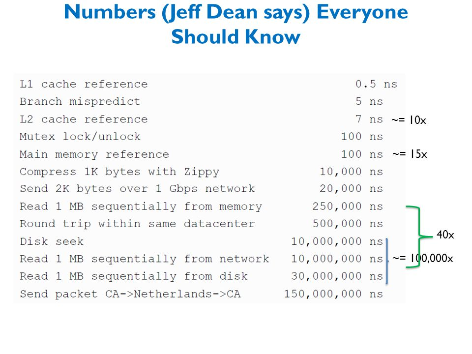 Numbers (Jeff Dean says) Everyone Should Know