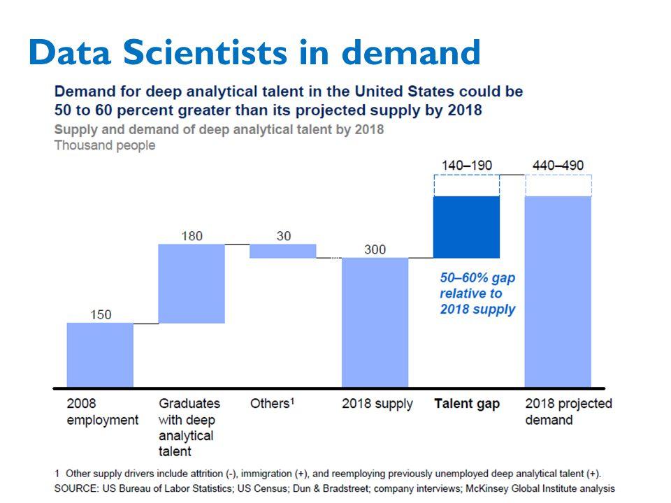 Data Scientists in demand