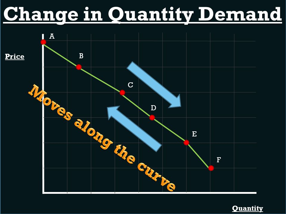 Change in Quantity Demand