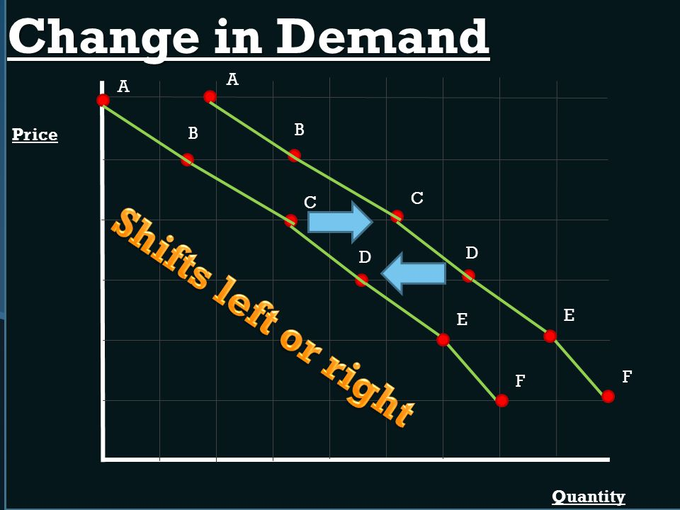 Change in Demand Shifts left or right A A B Price B C C D D E E F F