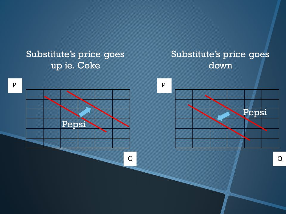 Substitute's price goes up ie. Coke Substitute's price goes down