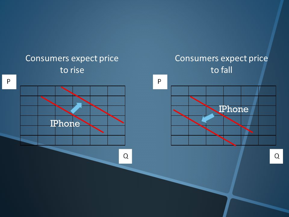 Consumers expect price to rise Consumers expect price to fall