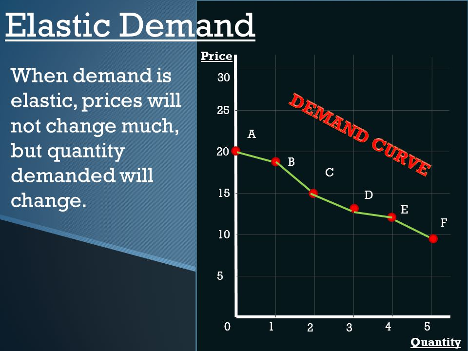 Elastic Demand Price. When demand is elastic, prices will not change much, but quantity demanded will change.