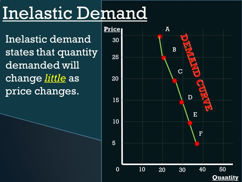 Inelastic Demand Price. A. Inelastic demand states that quantity demanded will change little as price changes.
