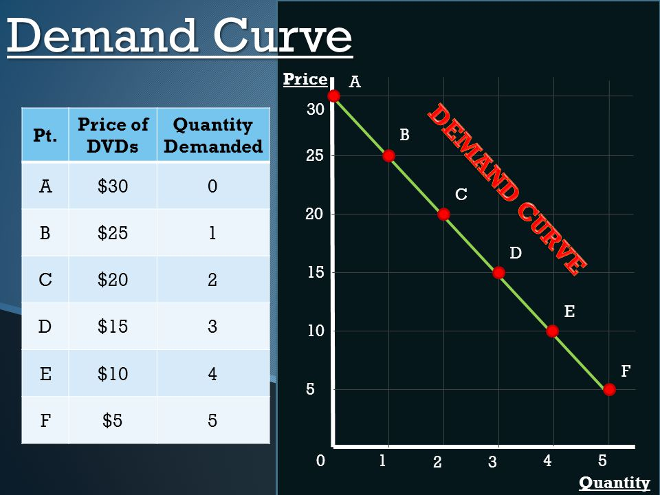 Demand Curve DEMAND CURVE Pt. Price of DVDs Quantity Demanded A $30 B
