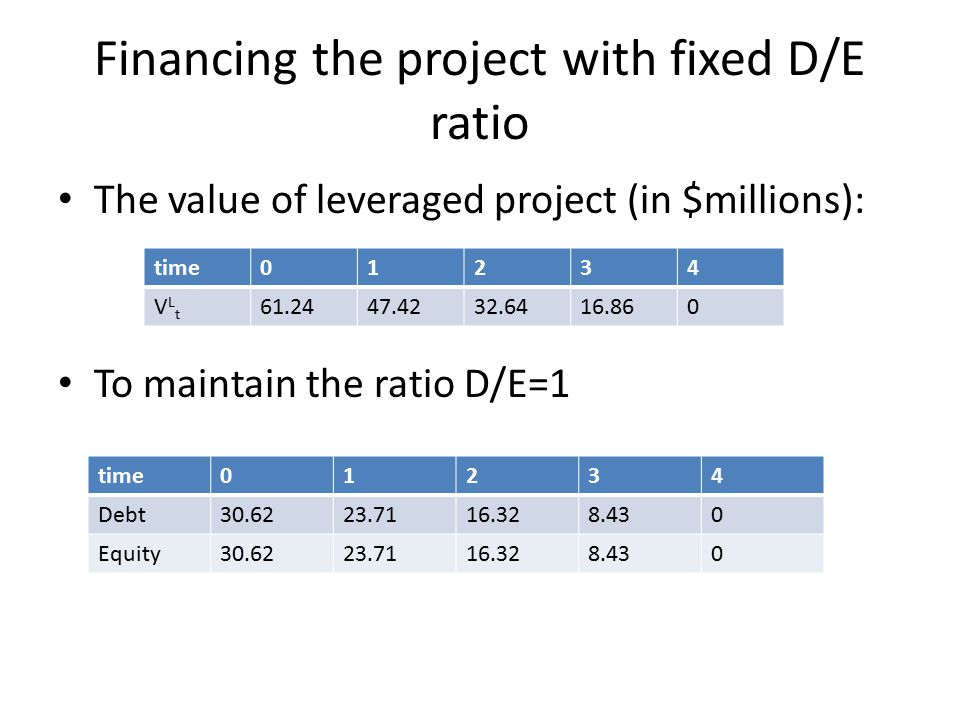 Financing the project with fixed D/E ratio