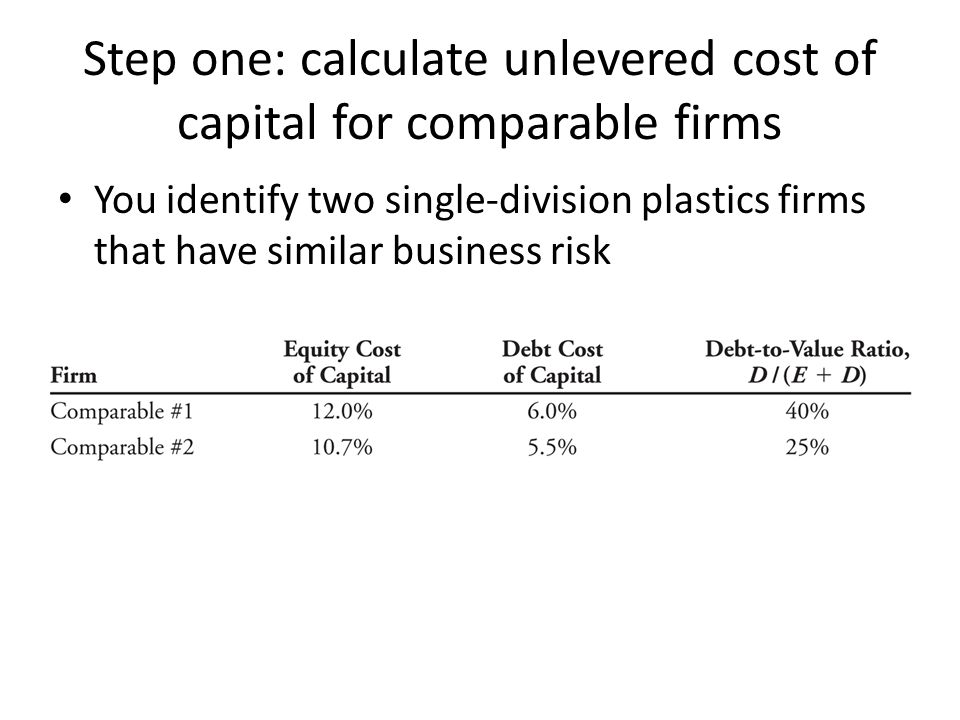 Step one: calculate unlevered cost of capital for comparable firms