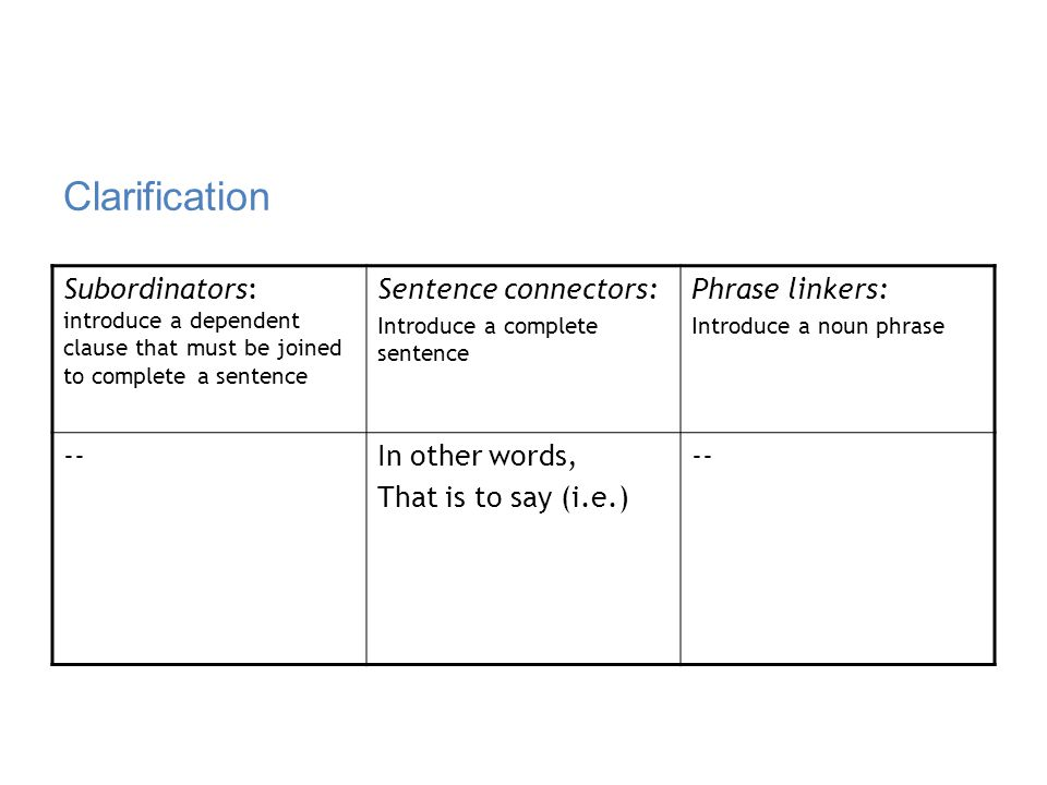 Clarification Subordinators: introduce a dependent clause that must be joined to complete a sentence.