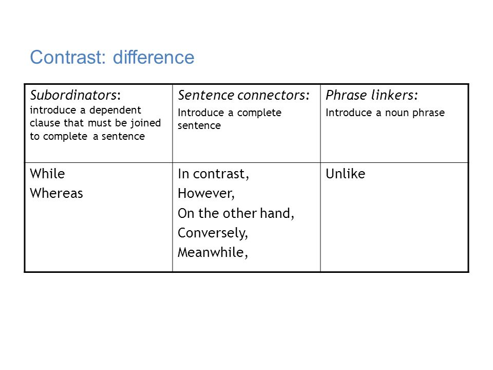 Contrast: difference Subordinators: introduce a dependent clause that must be joined to complete a sentence.