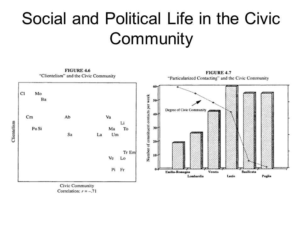 Social and Political Life in the Civic Community