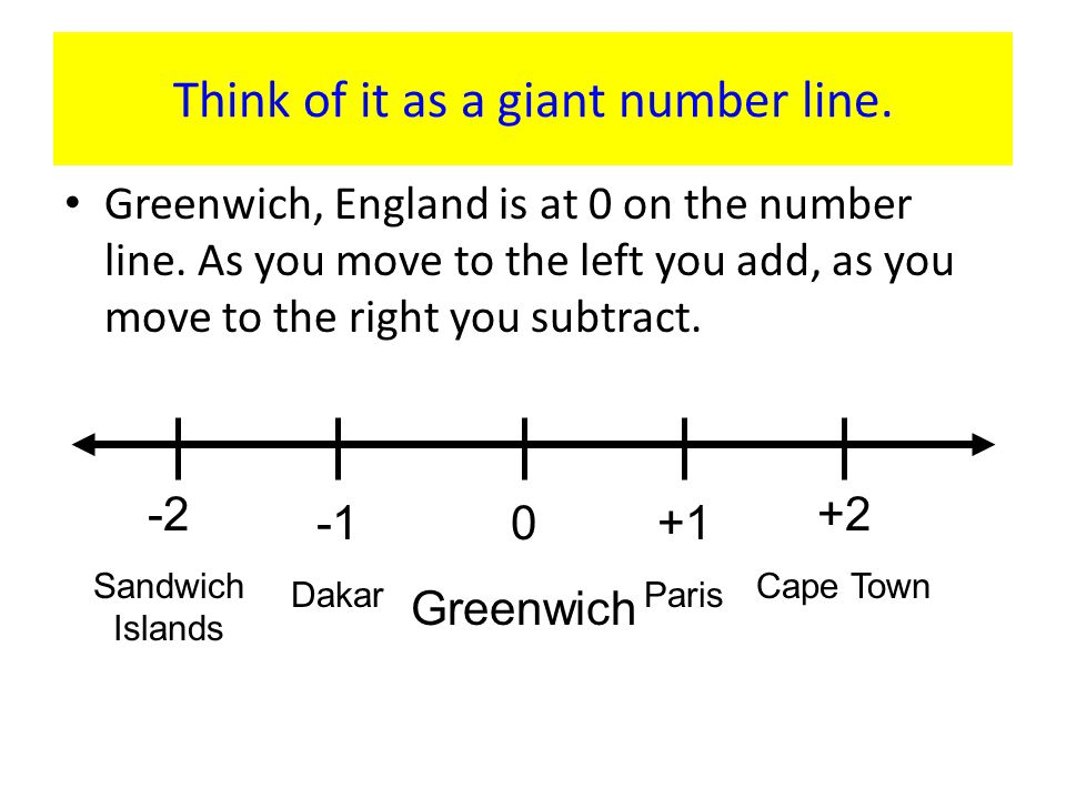 Think of it as a giant number line.