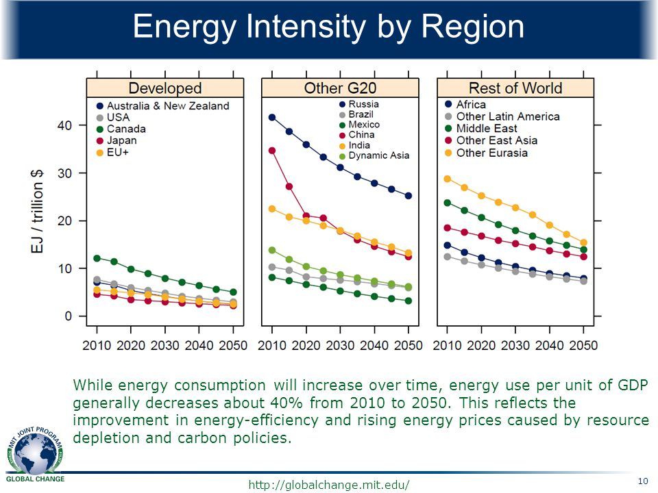 Energy Intensity by Region