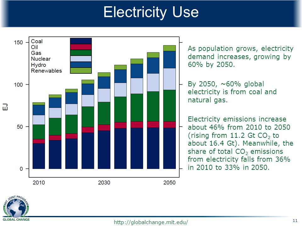 Electricity Use As population grows, electricity demand increases, growing by 60% by 2050.