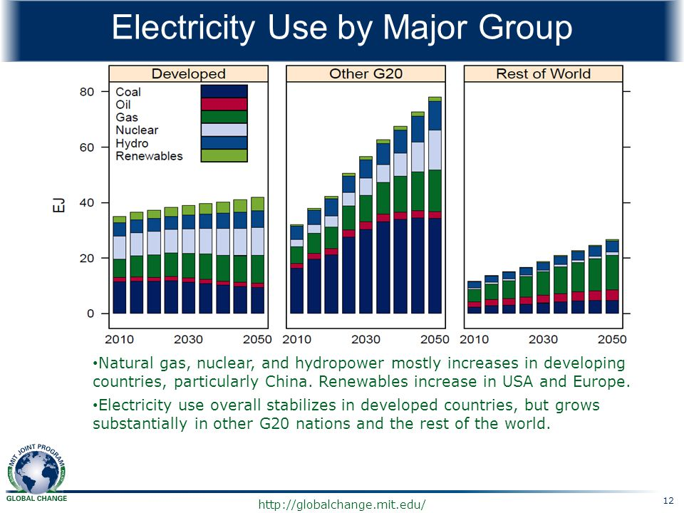 Electricity Use by Major Group