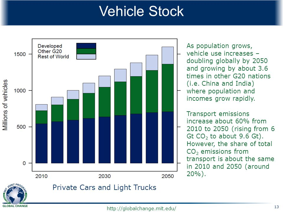 Vehicle Stock Private Cars and Light Trucks