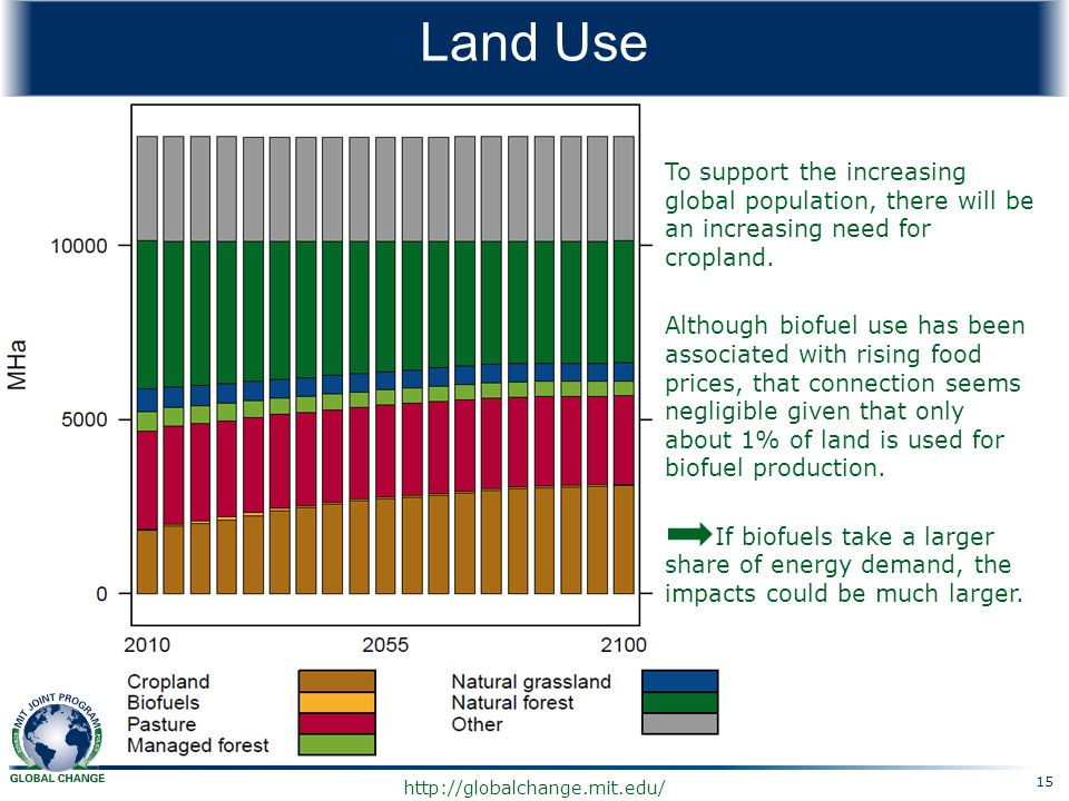 Land Use To support the increasing global population, there will be an increasing need for cropland.