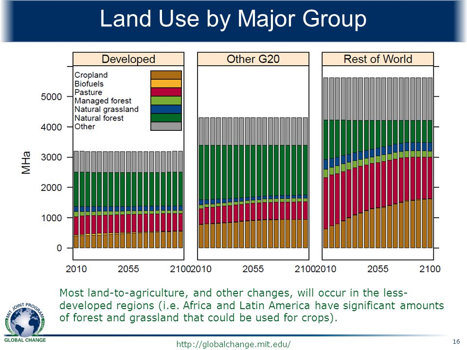 Land Use by Major Group