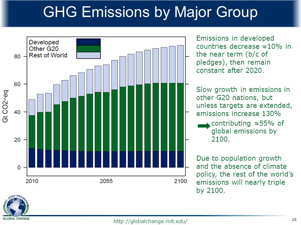 GHG Emissions by Major Group