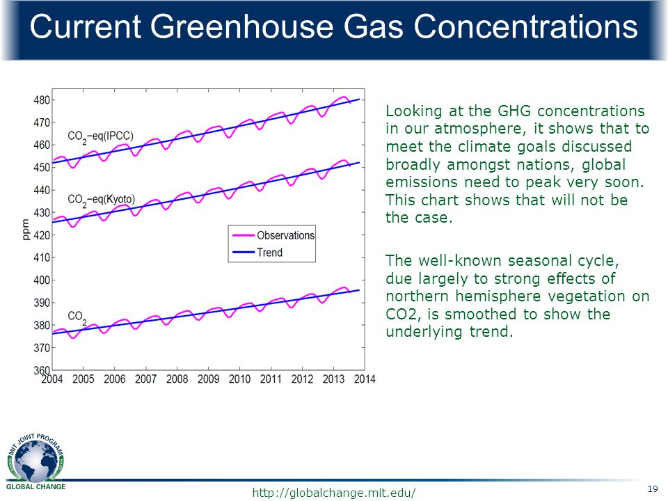 Current Greenhouse Gas Concentrations