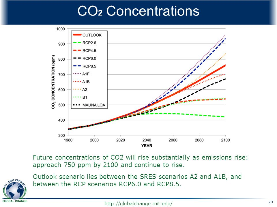 CO2 Concentrations Future concentrations of CO2 will rise substantially as emissions rise: approach 750 ppm by 2100 and continue to rise.