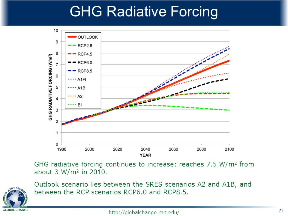 GHG Radiative Forcing GHG radiative forcing continues to increase: reaches 7.5 W/m2 from about 3 W/m2 in 2010.
